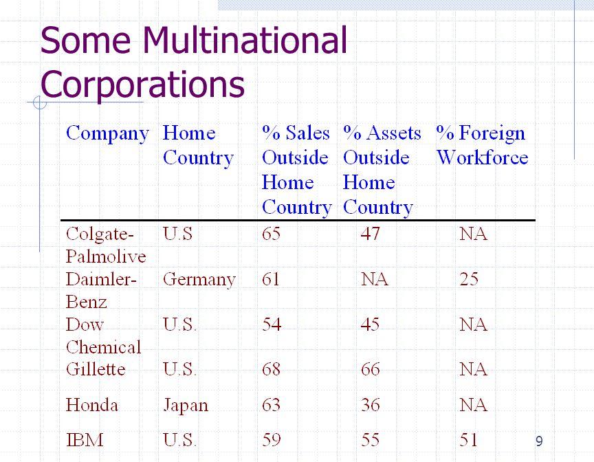 10 เหตุผลในการเนินงานทั่วโลก Reasons to Globalize Operations  ลดต้นทุน Reduce costs (labor, taxes, tariffs, etc.)  ลดความเสี่ยง Reduce risks (foreign exchange, etc.)  ปรับปรุงห่วงโซ่อุปทาน Improve supply chain Tangible