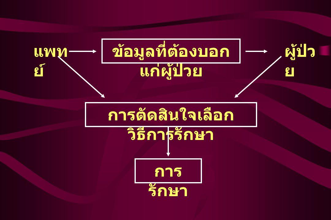 แนวทางปฏิบัติ 1.การระบุปัญหาทางคลินิก P = Patient Whom is it about .