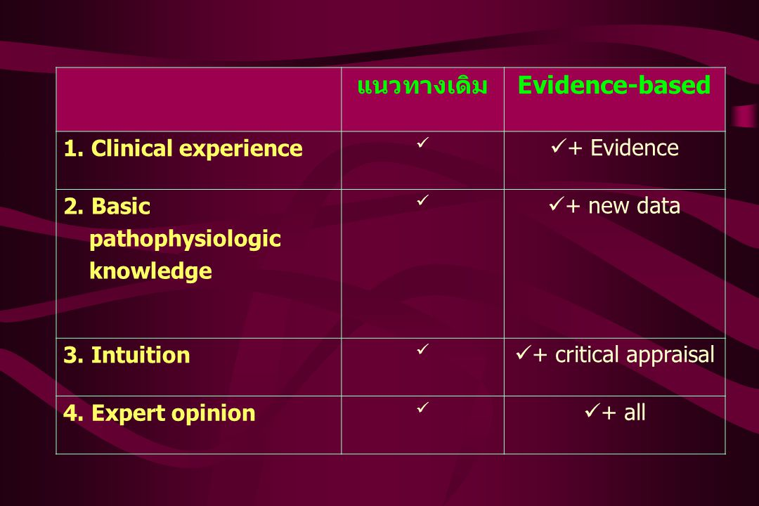 แนวทางเดิม Evidence-based 1. Clinical experience + Evidence 2. Basic pathophysiologic knowledge + new data 3. Intuition + critical appraisal 4. Expert