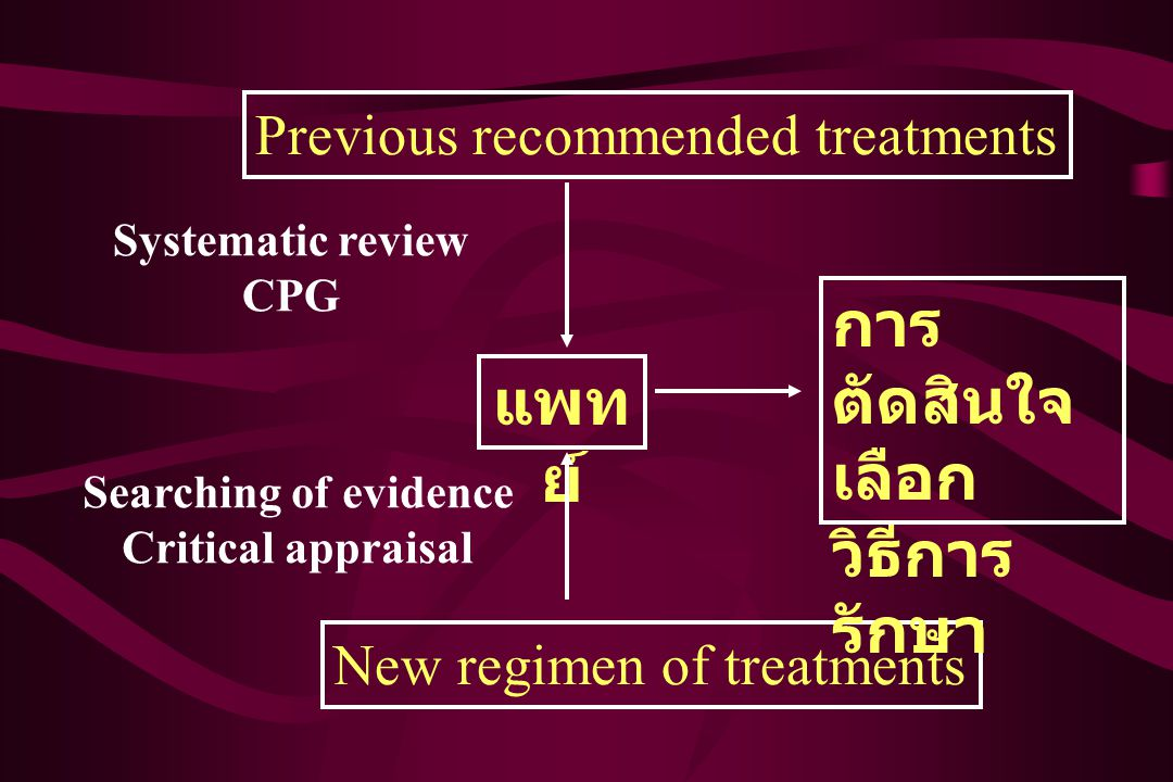Previous recommended treatments New regimen of treatments แพท ย์ การ ตัดสินใจ เลือก วิธีการ รักษา Systematic review CPG Searching of evidence Critical