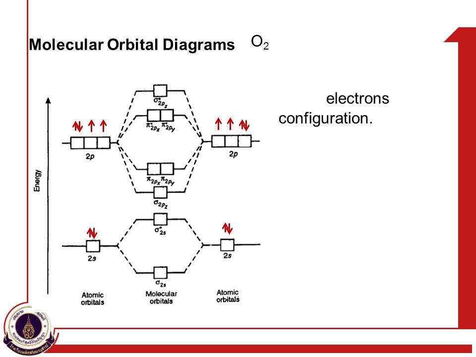 electrons configuration. O2O2