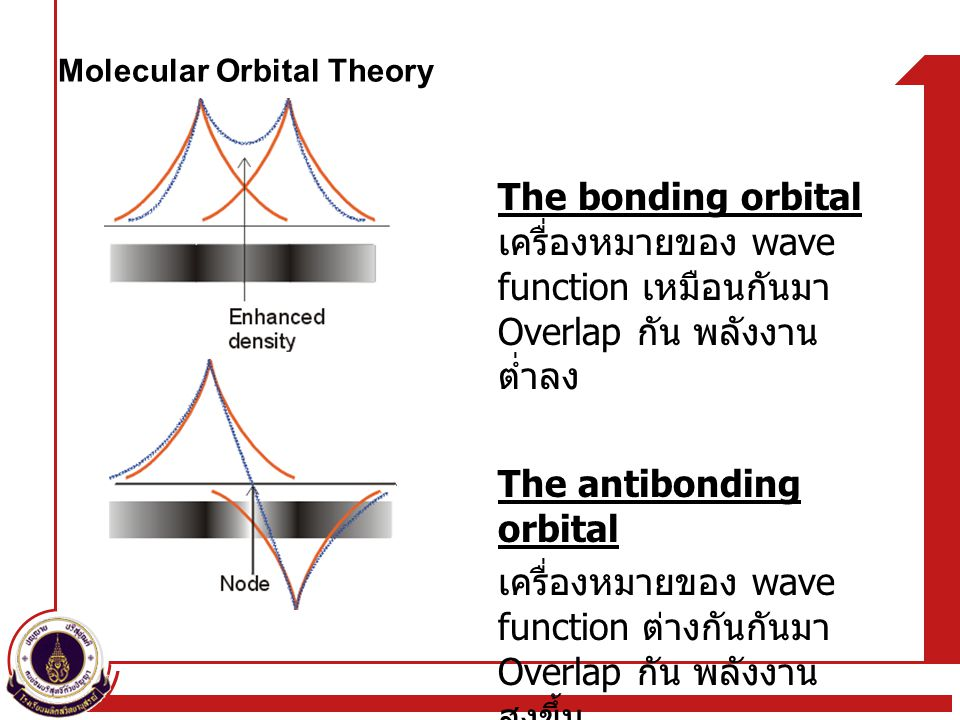 Molecular Orbital Theory The bonding orbital เครื่องหมายของ wave function เหมือนกันมา Overlap กัน พลังงาน ต่ำลง The antibonding orbital เครื่องหมายของ