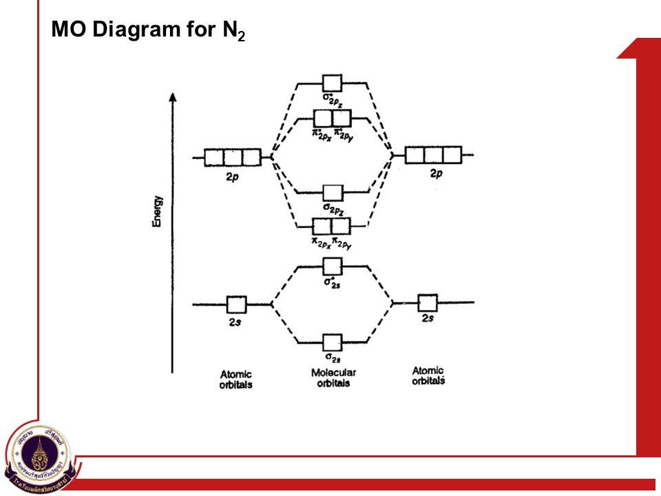 MO Diagram for N 2