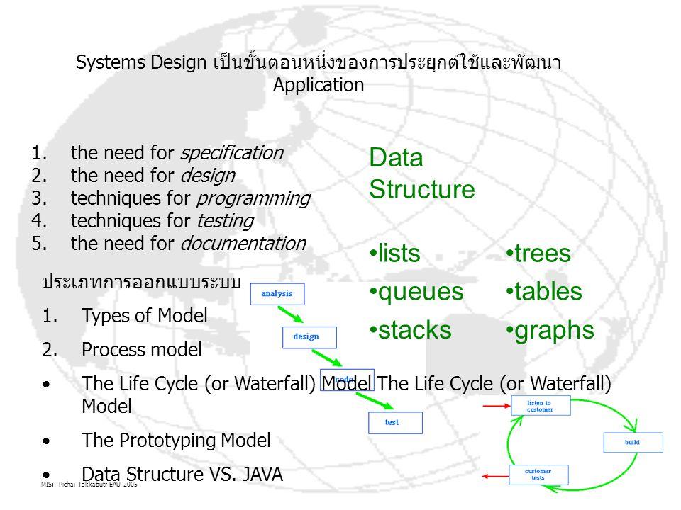 MIS: Pichai Takkabutr EAU 2005 8 Systems design 1.