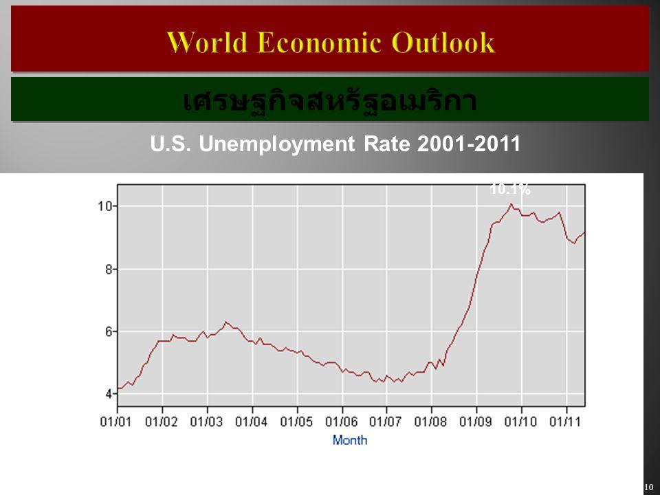 10 World Economic Outlook U.S. Unemployment Rate 2001-2011 9.2% 10.1% เศรษฐกิจสหรัฐอเมริกา