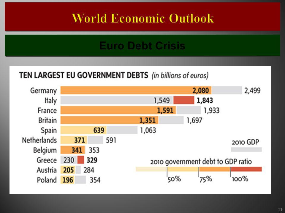 11 Euro Debt Crisis World Economic Outlook