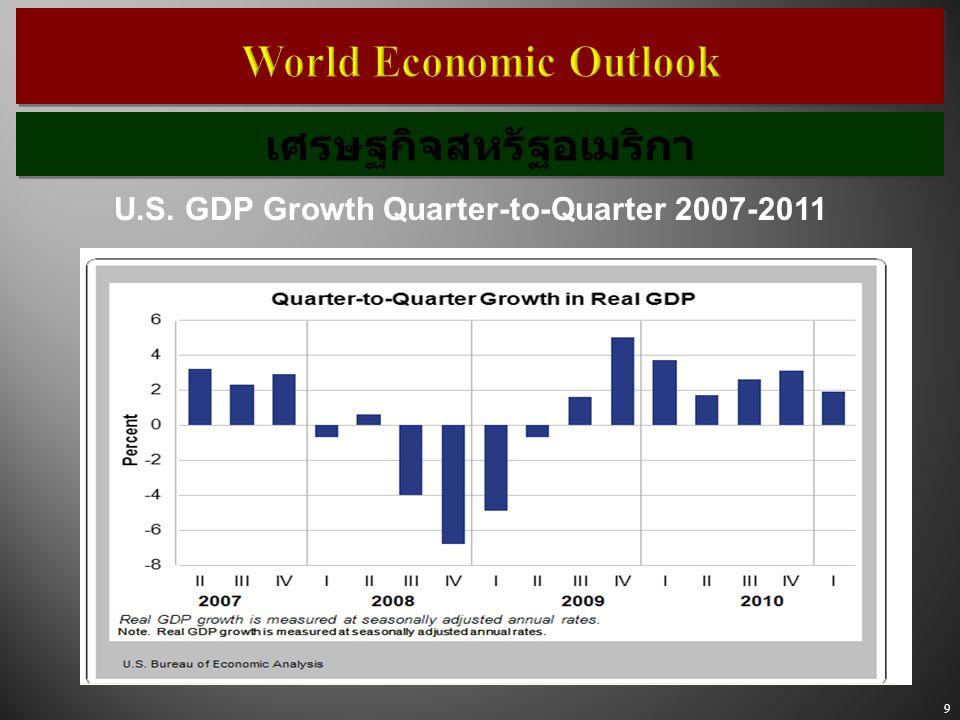 9 World Economic Outlook U.S. GDP Growth Quarter-to-Quarter 2007-2011 เศรษฐกิจสหรัฐอเมริกา