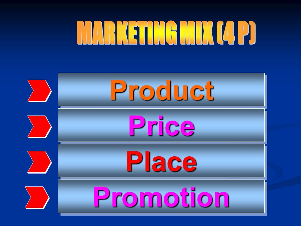 ProductProduct PricePrice PlacePlace PromotionPromotion
