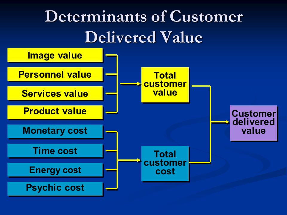 Determinants of Customer Delivered Value Image value Personnel value Services value Product value Total customer value Total customer value Monetary c