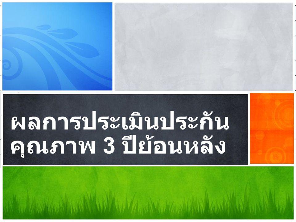 ที่องค์ประกอบ ผลการประเมิน ปี 52 ปี 53 ปี 54 1 ปรัชญา ปณิธาน วัตถุประสงค์ และแผน ดำเนินการ 2.004.674.61 2 การเรียนการสอน 2.614.564.81 4 การวิจัย 2.804.325.00 5 การบริการทางวิชาการแก่สังคม 2.674.67 6 การทำนุบำรุงศิลปะและวัฒนธรรม 3.005.00 7 การบริหารและการจัดการ 2.834.004.50 9 ระบบและกลไกการประกันคุณภาพ 3.004.00 รวม 2.694.504.73 ผลการประเมินประกัน คุณภาพ 3 ปีย้อนหลัง
