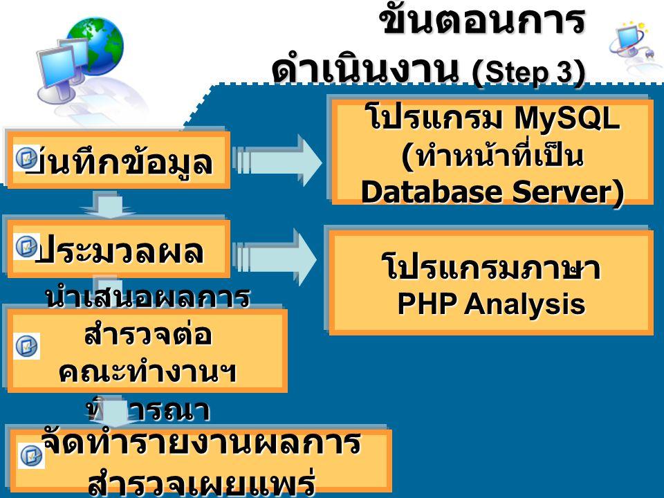 ขั้นตอนการ ดำเนินงาน (Step 3) ขั้นตอนการ ดำเนินงาน (Step 3)บันทึกข้อมูล โปรแกรมภาษา PHP Analysis ประมวลผล จัดทำรายงานผลการ สำรวจเผยแพร่ นำเสนอผลการ สำ