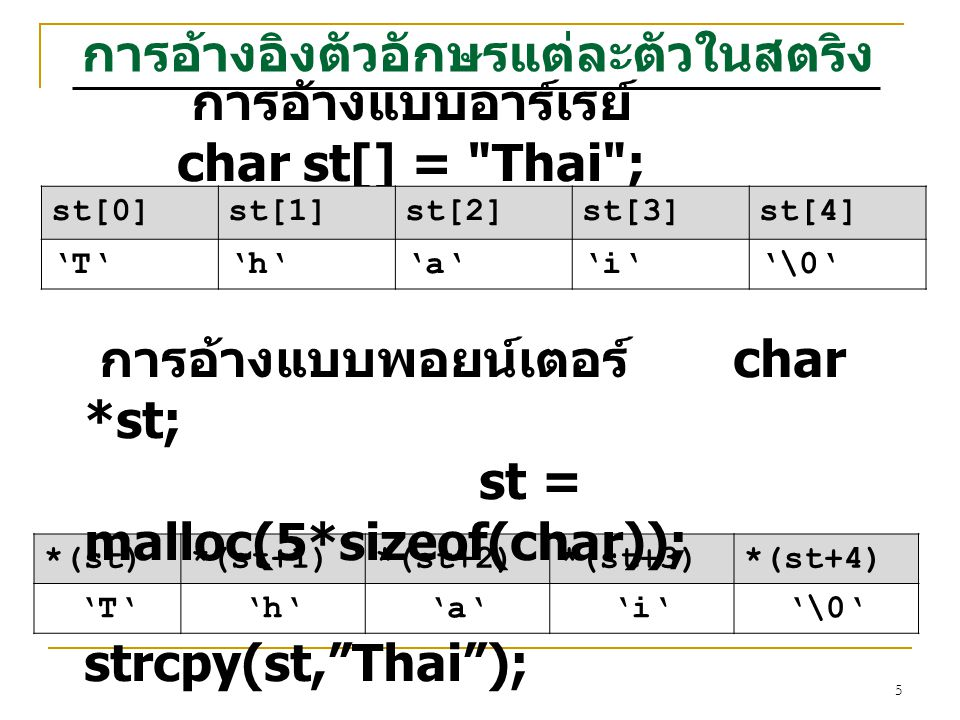 5 การอ้างอิงตัวอักษรแต่ละตัวในสตริง การอ้างแบบอาร์เรย์ char st[] = Thai ; st[0]st[1]st[2]st[3]st[4] 'T''h''a''i''\0' *(st)*(st+1)*(st+2)*(st+3)*(st+4) 'T''h''a''i''\0' การอ้างแบบพอยน์เตอร์ char *st; st = malloc(5*sizeof(char)); strcpy(st, Thai );