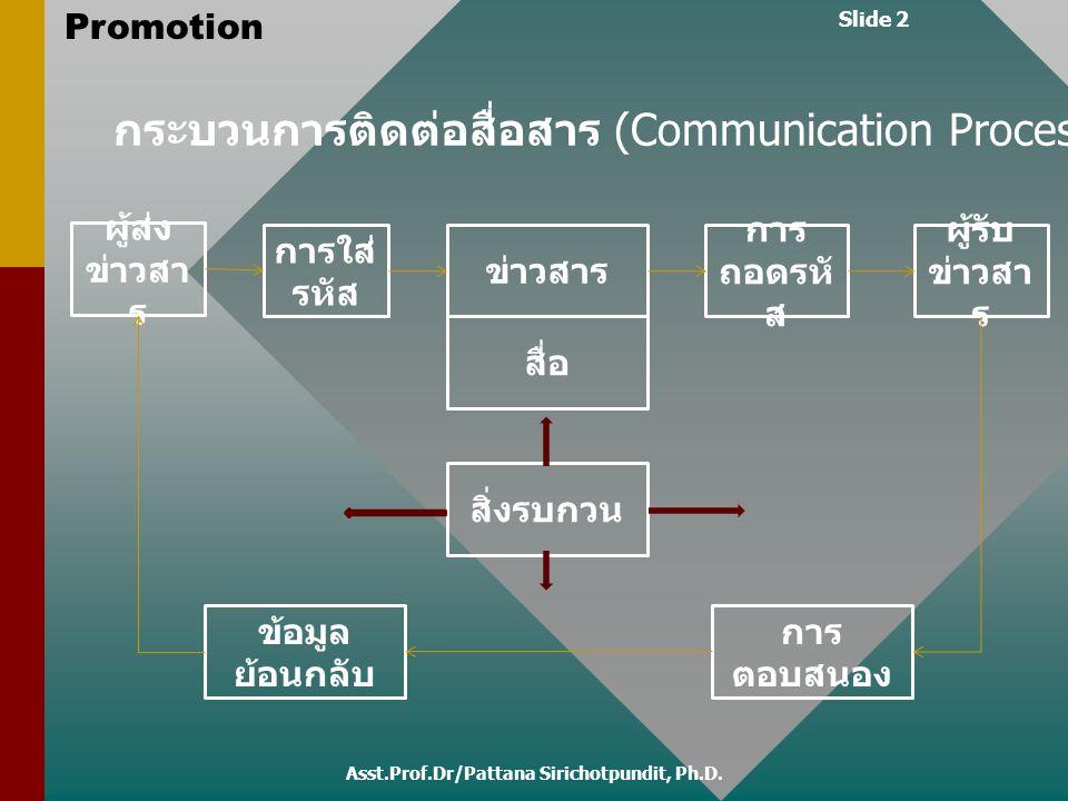 Slide 2 Promotion Asst.Prof.Dr/Pattana Sirichotpundit, Ph.D. กระบวนการติดต่อสื่อสาร (Communication Process) การใส่ รหัส ผู้ส่ง ข่าวสา ร สื่อ การ ตอบสน
