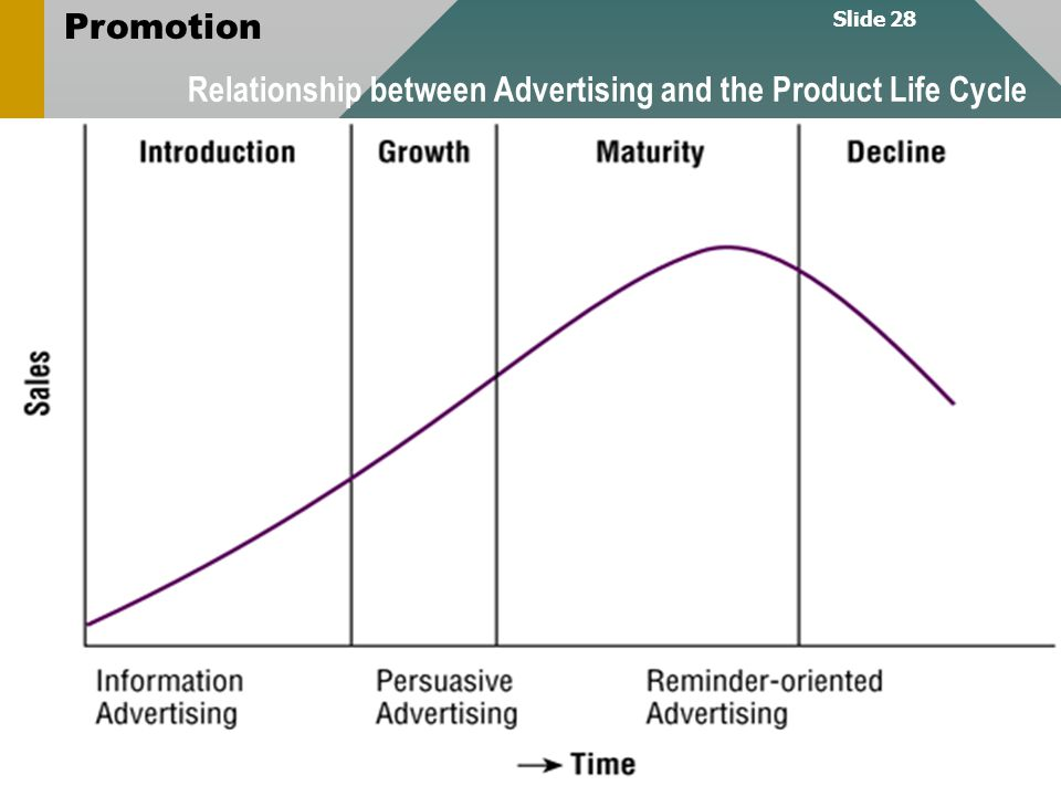 Slide 28 Promotion Asst.Prof.Dr/Pattana Sirichotpundit, Ph.D. Relationship between Advertising and the Product Life Cycle Not mentioned in your textbo