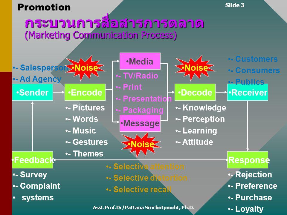 Slide 3 Promotion กระบวนการสื่อสารการตลาด (Marketing Communication Process) Sender Encode Receiver - TV/Radio - Print - Presentation - Packaging Media