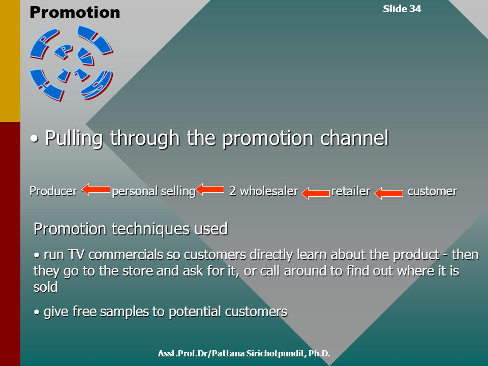Slide 34 Promotion Asst.Prof.Dr/Pattana Sirichotpundit, Ph.D. Pulling through the promotion channel Pulling through the promotion channel Producer - p