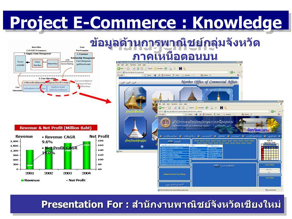 Project E-Commerce : Knowledge Management Presentation For : สำนักงานพาณิชย์จังหวัดเชียงใหม่ ข้อมูลด้านการพาณิชย์กลุ่มจังหวัด ภาคเหนือตอนบน Revenue & Net Profit (Million Baht) Revenue CAGR 9.6% Net Profit CAGR 19.0% Net ProfitRevenue