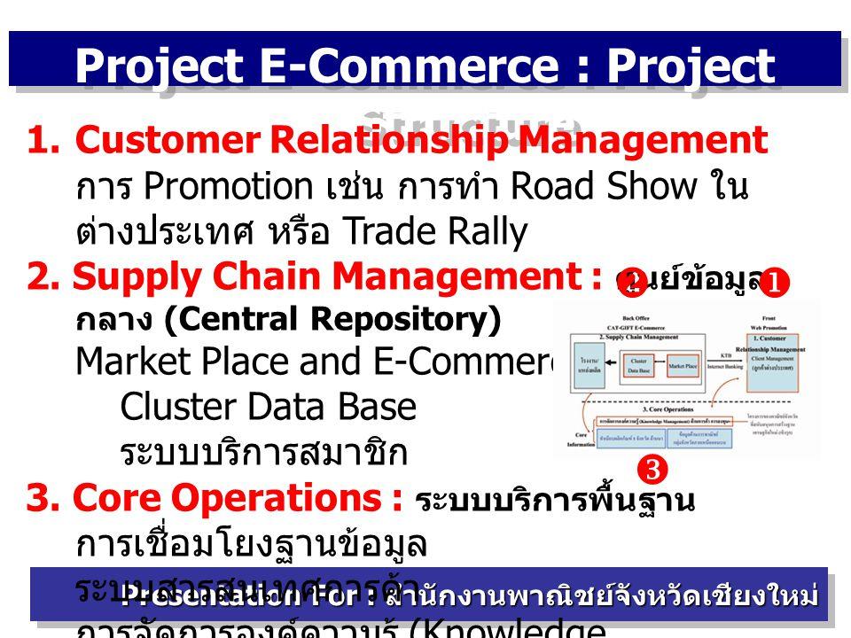 Project E-Commerce : Project Structure Presentation For : สำนักงานพาณิชย์จังหวัดเชียงใหม่ 1.Customer Relationship Management การ Promotion เช่น การทำ Road Show ใน ต่างประเทศ หรือ Trade Rally 2.