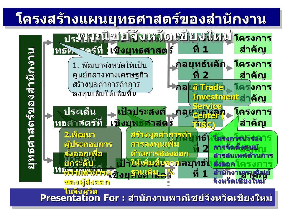 Presentation For : สำนักงานพาณิชย์จังหวัดเชียงใหม่ T.I.S.C.