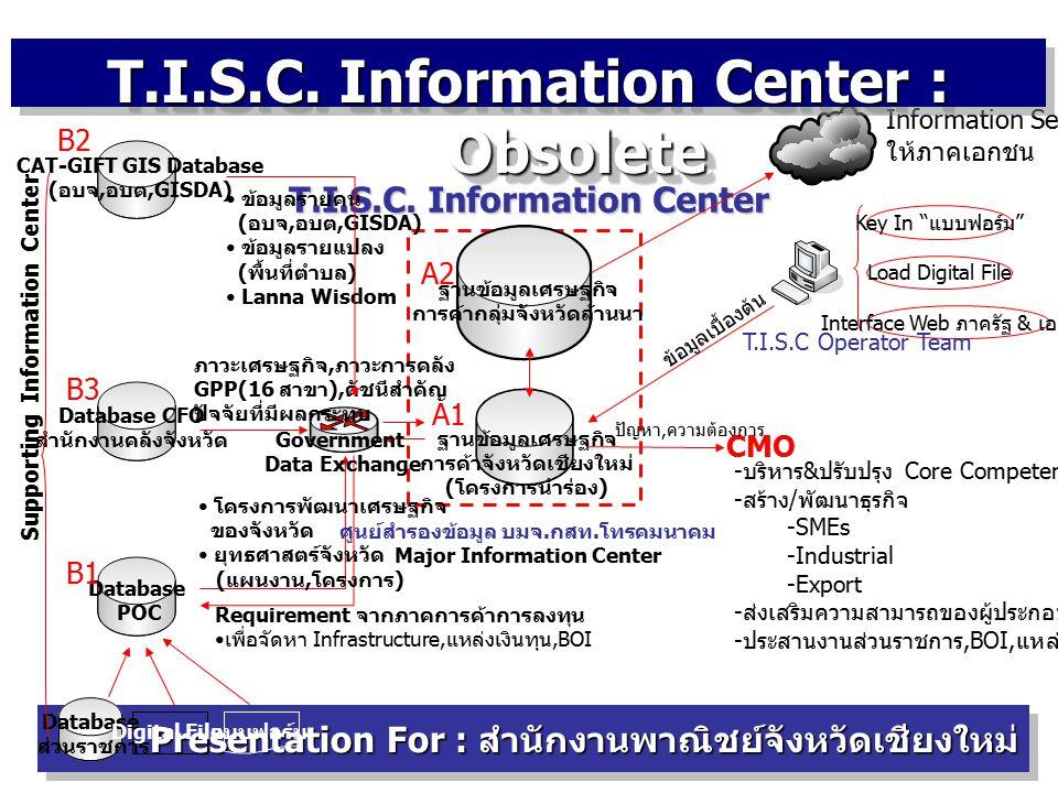 Web Structure Project E-Commerce Presentation For : สำนักงานพาณิชย์จังหวัดเชียงใหม่ E-Commerce : Web-Site Structure : Official Web Site Web-Commerce  