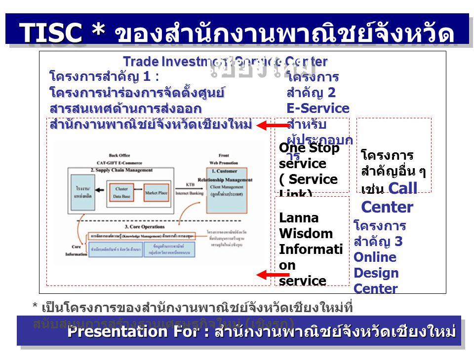 โครงการ สำคัญ 2 E-Service สำหรับ ผู้ประกอบก าร One Stop service ( Service Link) โครงการ สำคัญ 3 Online Design Center โครงการสำคัญ 1 : โครงการนำร่องการจัดตั้งศูนย์ สารสนเทศด้านการส่งออก สำนักงานพาณิชย์จังหวัดเชียงใหม่ Lanna Wisdom Informati on service โครงการ สำคัญอื่น ๆ เช่น Call Center Trade Investment Service Center TISC * TISC * ของสำนักงานพาณิชย์จังหวัด เชียงใหม่ Presentation For : สำนักงานพาณิชย์จังหวัดเชียงใหม่ * เป็นโครงการของสำนักงานพาณิชย์จังหวัดเชียงใหม่ที่ สนับสนุนการสร้างฐานเศรษฐกิจใหม่ ( เชิงรุก )