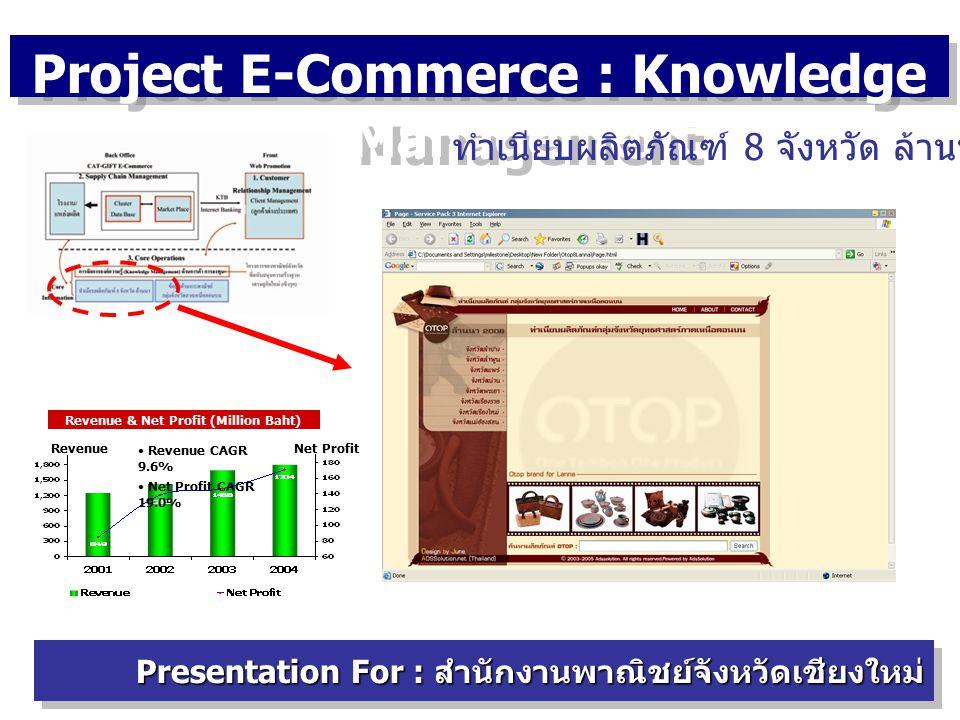 Project E-Commerce : Knowledge Management Presentation For : สำนักงานพาณิชย์จังหวัดเชียงใหม่ ทำเนียบผลิตภัณฑ์ 8 จังหวัด ล้านนา Revenue & Net Profit (Million Baht) Revenue CAGR 9.6% Net Profit CAGR 19.0% Net ProfitRevenue