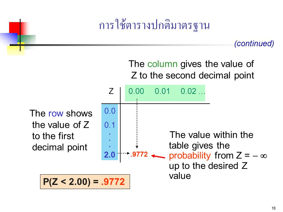 18 การใช้ตารางปกติมาตรฐาน The value within the table gives the probability from Z =   up to the desired Z value.9772 2.0 P(Z < 2.00) =.9772 The row shows the value of Z to the first decimal point The column gives the value of Z to the second decimal point 2.0......