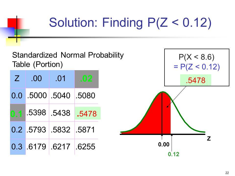 22 Z 0.12 Z.00.01 0.0.5000.5040.5080.5398.5438 0.2.5793.5832.5871 0.3.6179.6217.6255 Solution: Finding P(Z < 0.12).5478.02 0.1. 5478 Standardized Norm
