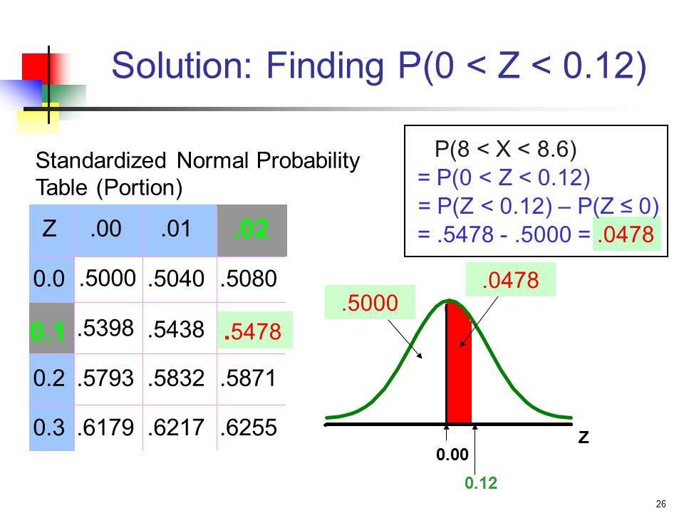 26 Z 0.12 Solution: Finding P(0 < Z < 0.12).0478 0.00 = P(0 < Z < 0.12) P(8 < X < 8.6) = P(Z < 0.12) – P(Z ≤ 0) =.5478 -.5000 =.0478.5000 Z.00.01 0.0.