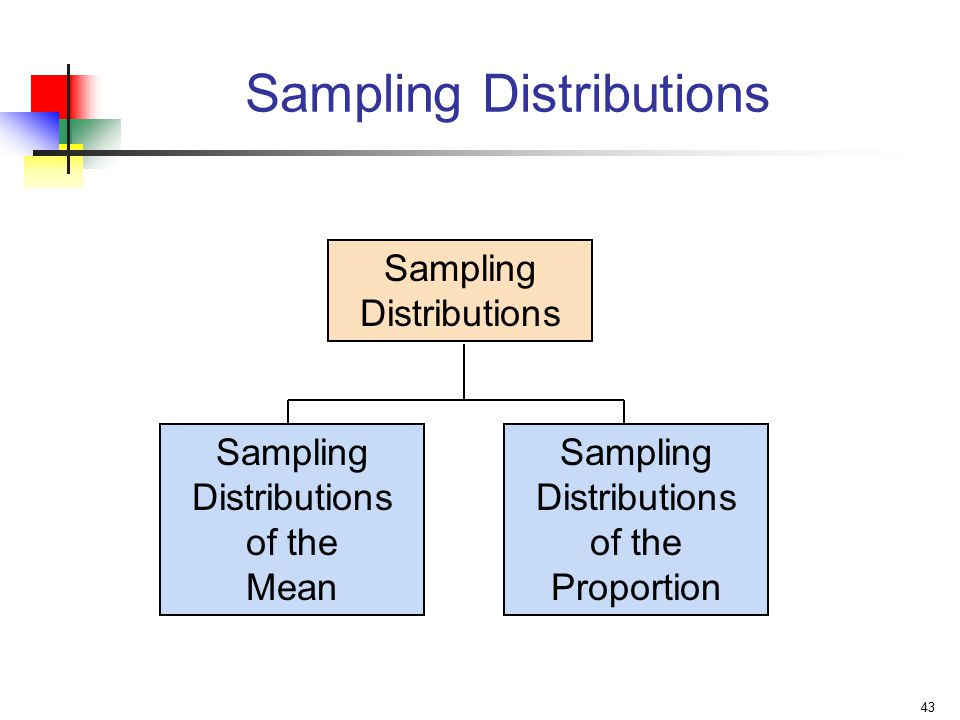 43 Sampling Distributions Sampling Distributions of the Mean Sampling Distributions of the Proportion