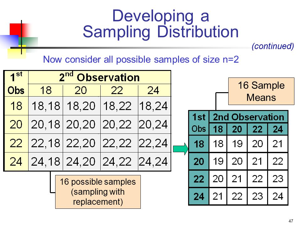 47 16 possible samples (sampling with replacement) Now consider all possible samples of size n=2 (continued) Developing a Sampling Distribution 16 Sample Means