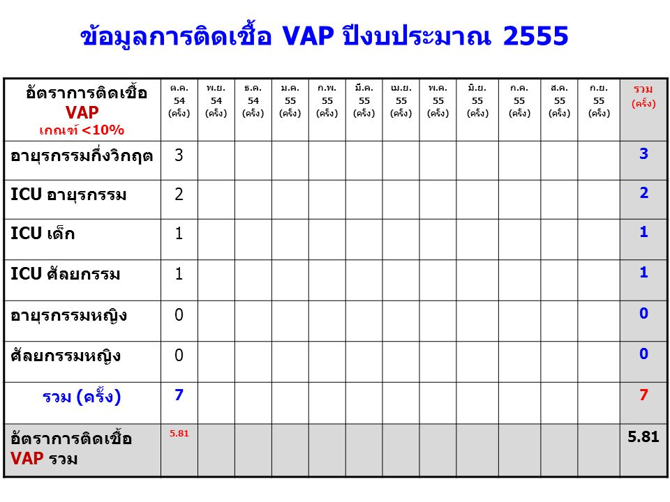 อัตราการติดเชื้อ VAP เกณฑ์ <10% ต.ค. 54 (ครั้ง) พ.ย.