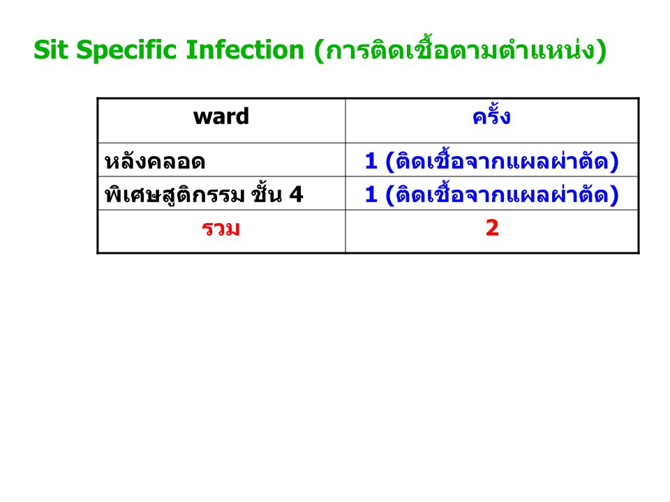 Sit Specific Infection (การติดเชื้อตามตำแหน่ง) wardครั้ง หลังคลอด1 (ติดเชื้อจากแผลผ่าตัด) พิเศษสูติกรรม ชั้น 41 (ติดเชื้อจากแผลผ่าตัด) รวม2