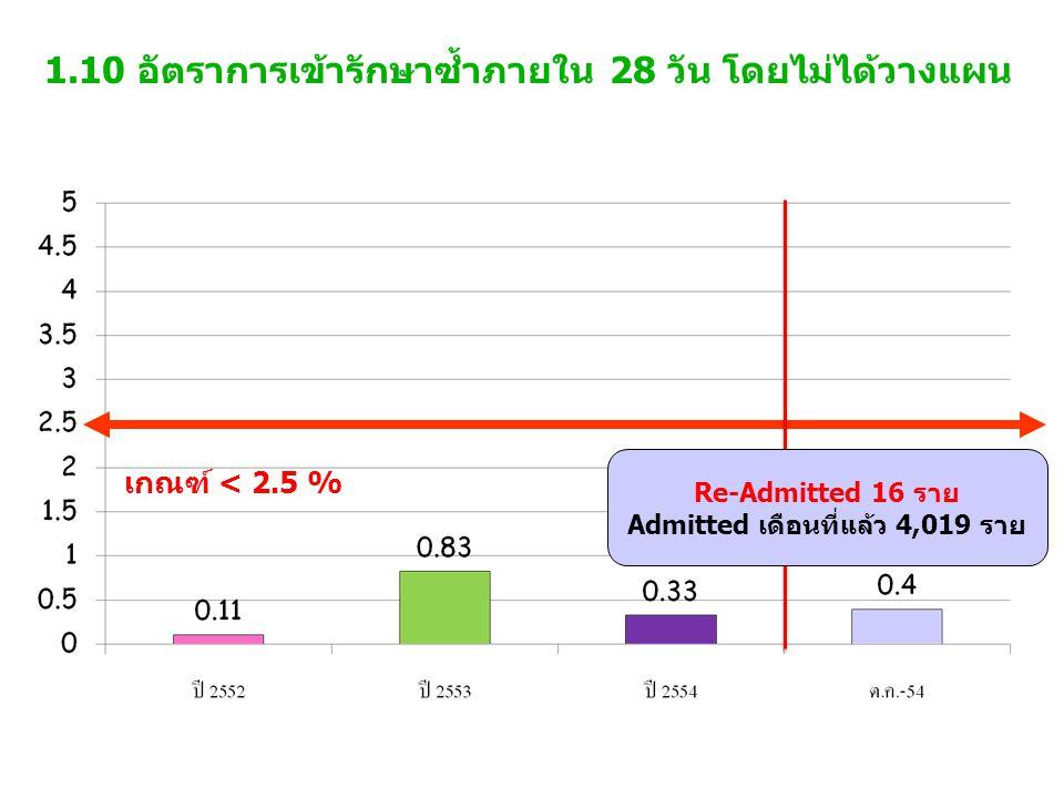 1.10 อัตราการเข้ารักษาซ้ำภายใน 28 วัน โดยไม่ได้วางแผน เกณฑ์ < 2.5 % Re-Admitted 16 ราย Admitted เดือนที่แล้ว 4,019 ราย
