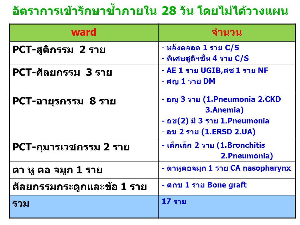 อัตราการเข้ารักษาซ้ำภายใน 28 วัน โดยไม่ได้วางแผน wardจำนวน PCT-สูติกรรม 2 ราย - หลังคลอด 1 ราย C/S - พิเศษสูติฯชั้น 4 ราย C/S PCT-ศัลยกรรม 3 ราย - AE 1 ราย UGIB,ศช 1 ราย NF - ศญ 1 ราย DM PCT-อายุรกรรม 8 ราย - อญ 3 ราย (1.Pneumonia 2.CKD 3.Anemia) - อช(2) มี 3 ราย 1.Pneumonia - อช 2 ราย (1.ERSD 2.UA) PCT-กุมารเวชกรรม 2 ราย - เด็กเล็ก 2 ราย (1.Bronchitis 2.Pneumonia) ตา หู คอ จมูก 1 ราย - ตาหูคอจมูก 1 ราย CA nasopharynx ศัลยกรรมกระดูกและข้อ 1 ราย - ศกช 1 ราย Bone graft รวม 17 ราย