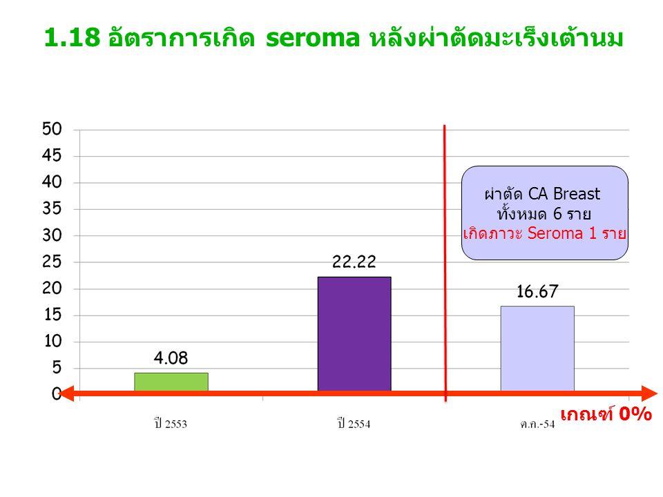 1.18 อัตราการเกิด seroma หลังผ่าตัดมะเร็งเต้านม เกณฑ์ 0% ผ่าตัด CA Breast ทั้งหมด 6 ราย เกิดภาวะ Seroma 1 ราย
