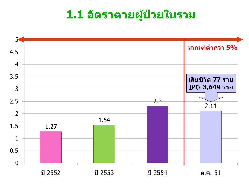 1.1 อัตราตายผู้ป่วยในรวม เกณฑ์ต่ำกว่า 5% เสียชีวิต 77 ราย IPD 3,649 ราย