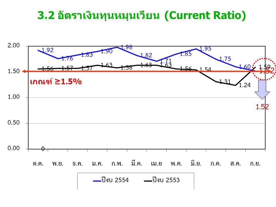 3.2 อัตราเงินทุนหมุนเวียน (Current Ratio) เกณฑ์ ≥1.5% 1.52