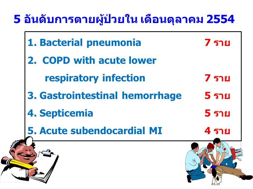 5 อันดับการตายผู้ป่วยใน เดือนตุลาคม 2554 1. Bacterial pneumonia 7 ราย 2. COPD with acute lower respiratory infection 7 ราย 3. Gastrointestinal hemorrh