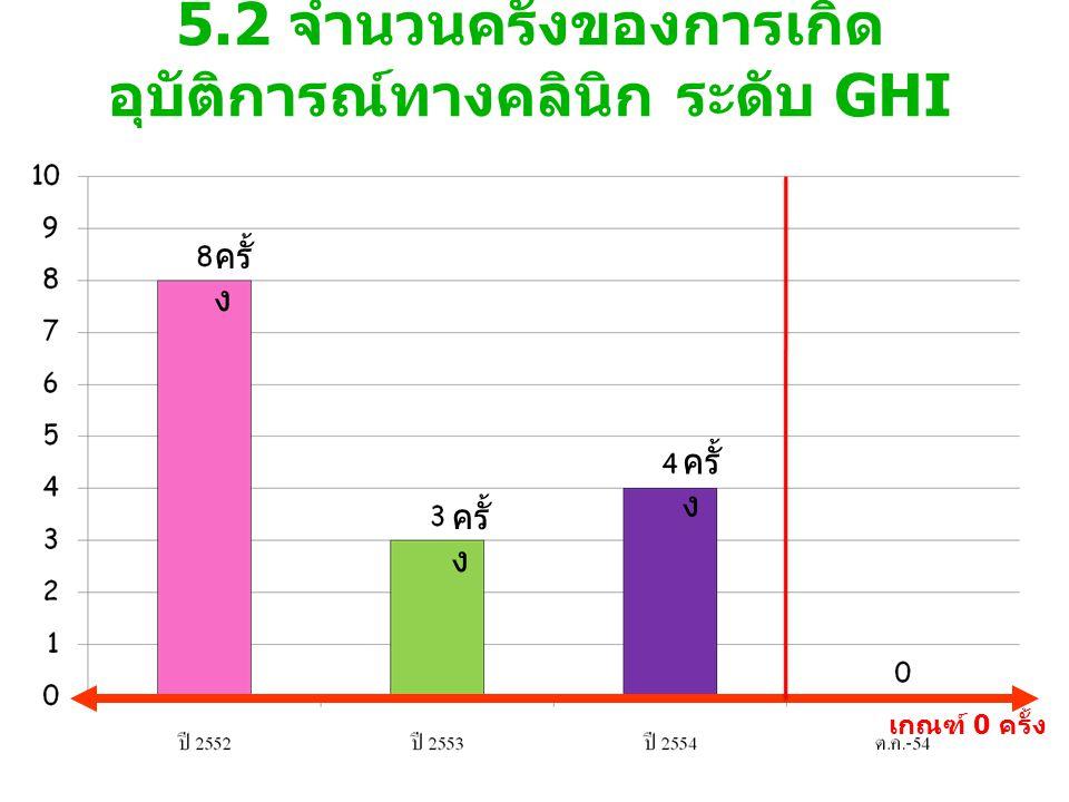 5.2 จำนวนครั้งของการเกิด อุบัติการณ์ทางคลินิก ระดับ GHI เกณฑ์ 0 ครั้ง ครั้ ง