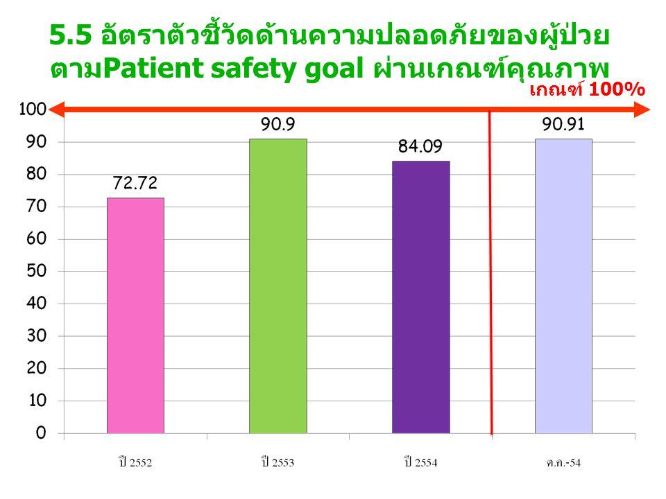 5.5 อัตราตัวชี้วัดด้านความปลอดภัยของผู้ป่วย ตามPatient safety goal ผ่านเกณฑ์คุณภาพ เกณฑ์ 100%
