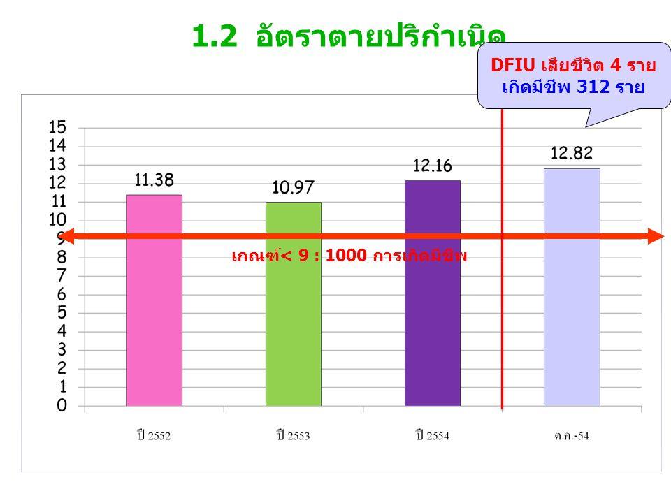 1.2 อัตราตายปริกำเนิด เกณฑ์< 9 : 1000 การเกิดมีชีพ DFIU เสียชีวิต 4 ราย เกิดมีชีพ 312 ราย