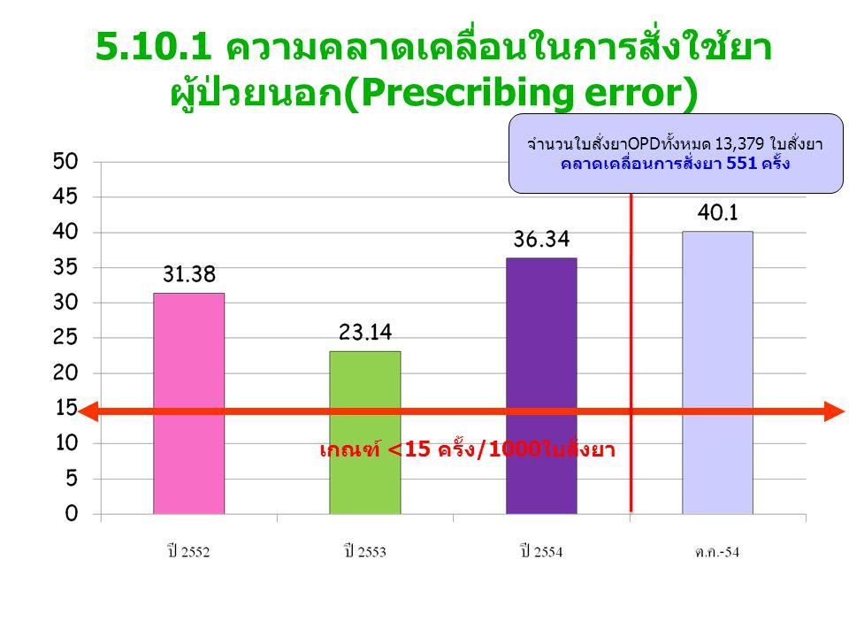 5.10.1 ความคลาดเคลื่อนในการสั่งใช้ยา ผู้ป่วยนอก(Prescribing error) เกณฑ์ <15 ครั้ง/1000ใบสั่งยา จำนวนใบสั่งยาOPDทั้งหมด 13,379 ใบสั่งยา คลาดเคลื่อนการสั่งยา 551 ครั้ง
