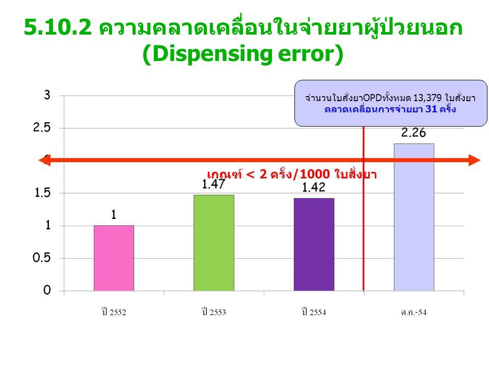 5.10.2 ความคลาดเคลื่อนในจ่ายยาผู้ป่วยนอก (Dispensing error) เกณฑ์ < 2 ครั้ง/1000 ใบสั่งยา จำนวนใบสั่งยาOPDทั้งหมด 13,379 ใบสั่งยา คลาดเคลื่อนการจ่ายยา 31 ครั้ง