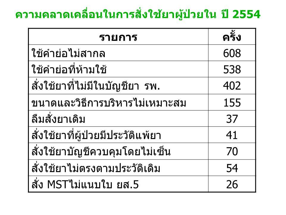 รายการครั้ง ใช้คำย่อไม่สากล608 ใช้คำย่อที่ห้ามใช้538 สั่งใช้ยาที่ไม่มีในบัญชียา รพ.402 ขนาดและวิธีการบริหารไม่เหมาะสม155 ลืมสั่งยาเดิม37 สั่งใช้ยาที่ผ
