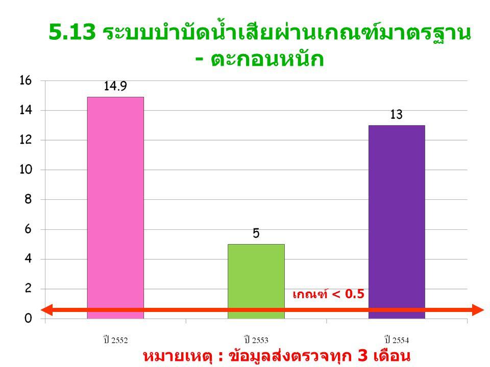 5.13 ระบบบำบัดน้ำเสียผ่านเกณฑ์มาตรฐาน - ตะกอนหนัก เกณฑ์ < 0.5 หมายเหตุ : ข้อมูลส่งตรวจทุก 3 เดือน