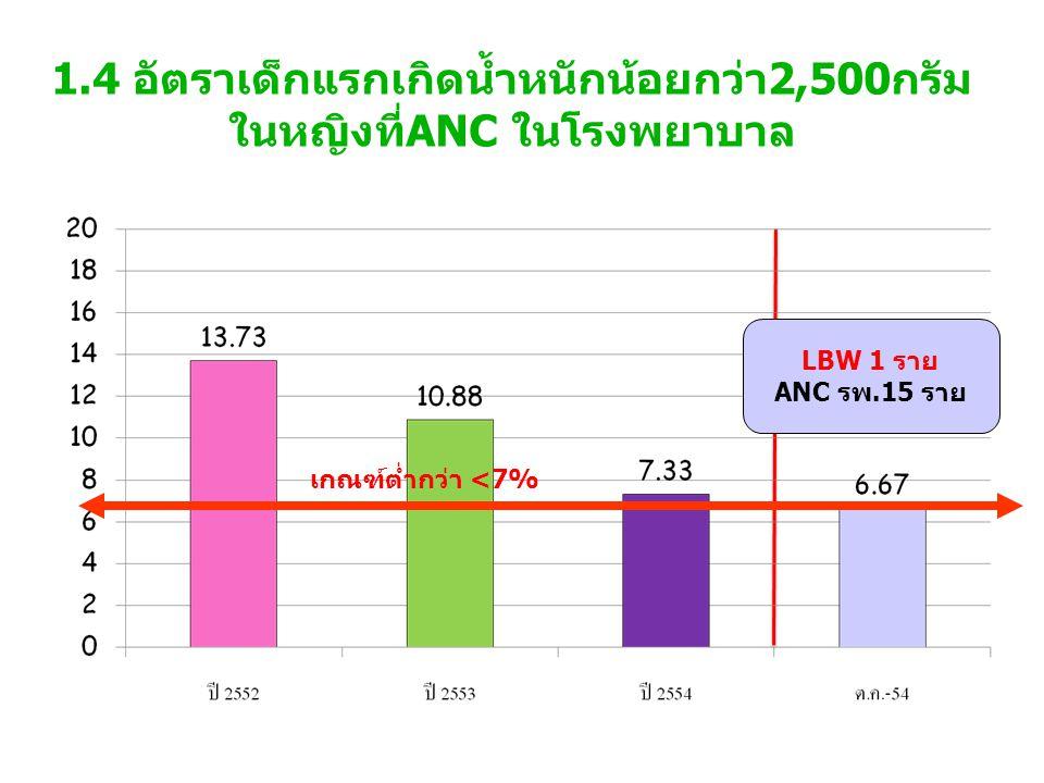 5.8 อัตราความสามารถตอบสนองความต้องการ บริการเครื่องมือทั่วไป(Infusion Pump,monitor) เกณฑ์ >70%