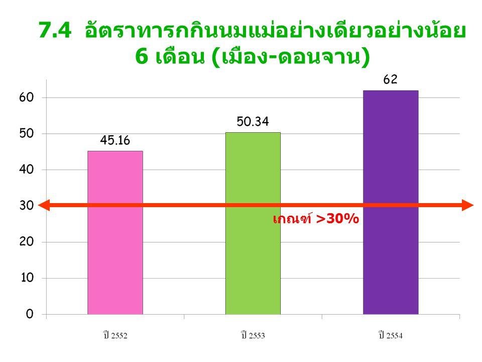 7.4 อัตราทารกกินนมแม่อย่างเดียวอย่างน้อย 6 เดือน (เมือง-ดอนจาน) เกณฑ์ >30%