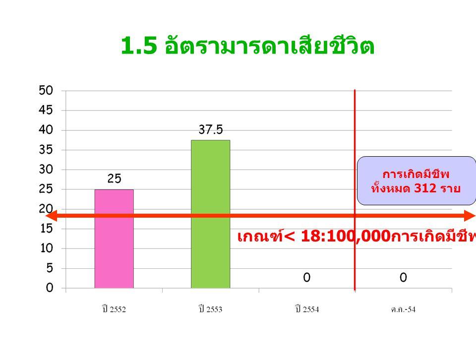 1.6 อัตราป่วยตายด้วยไข้เลือดออก เกณฑ์ต่ำกว่า < 0.13%
