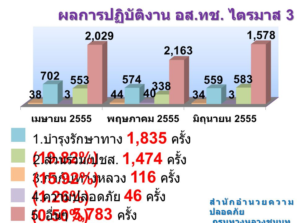 ผลการปฏิบัติงาน อส. ทช. ไตรมาส 3 3. กำกับทางหลวง 116 ครั้ง (1.26%) 1. บำรุงรักษาทาง 1,835 ครั้ง (19.82%) 4. ความปลอดภัย 46 ครั้ง (0.50%) 2. ส่วนร่วม /